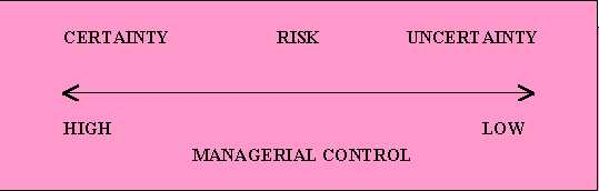 what are the conditions of certainty risk and uncertainty under which decisions are made In this type of decision making environment, there is only one type of event that can take place it is very difficult to find complete certainty in most of the business decisions however, in many routine type of decisions, almost complete certainty can be noticed these decisions, generally, are of very little significance to the.