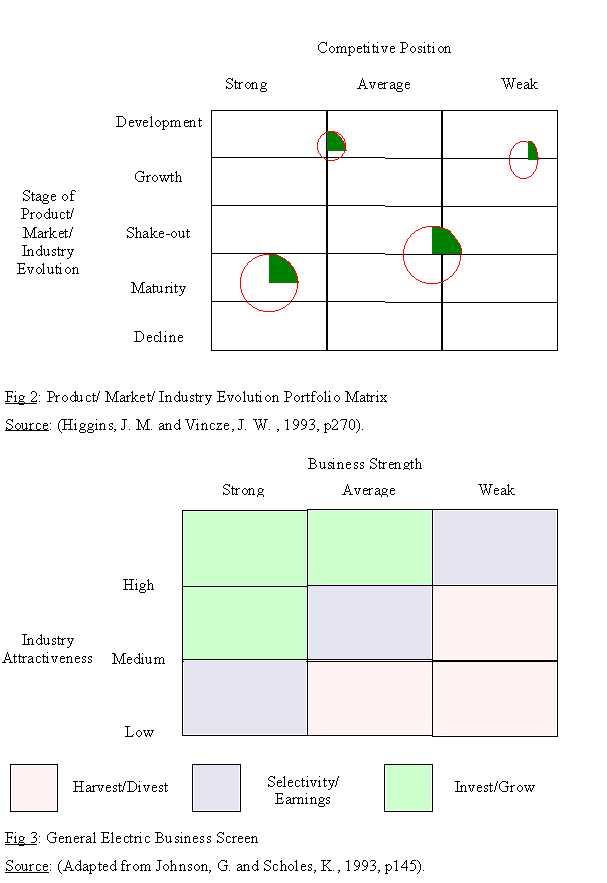"hofer product market evolution portfolio matrix Business portfolio analysis – hofer methodionescu florin 51141009 hofer-matrix of ""hofermatrix"" or product/market evolution matrix"" and is quite."