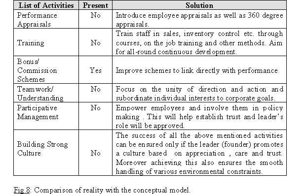 creative problem solving assignment